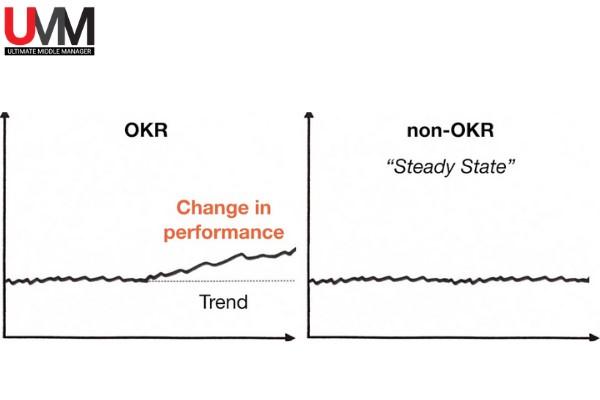 Hiệu quả trong dài hạn của OKR
