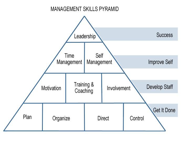 4 mức độ của các kỹ năng quản lý trong cấu trúc kim tự tháp