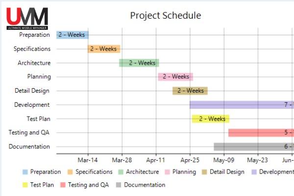 Công cụ quản lý dự án trực quan