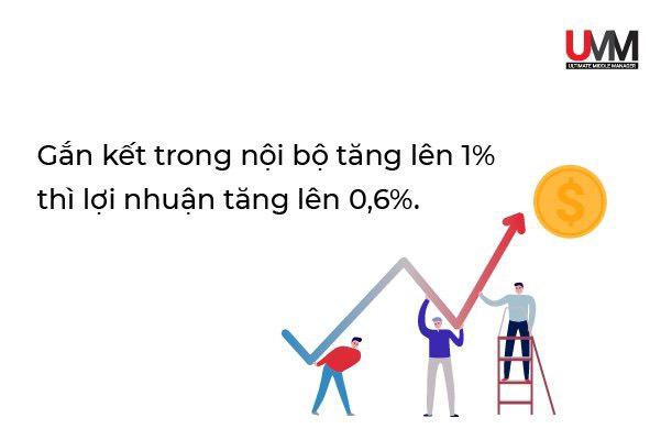 Mức độ gắn kết nội bộ tăng thì lợi nhuận cũng tăng